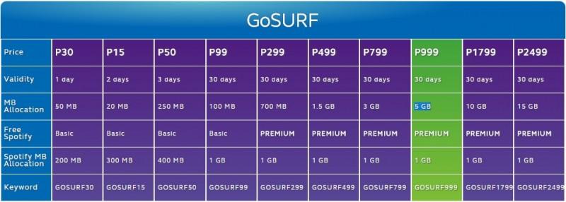 Globe GOSURF Plans Sept 2014
