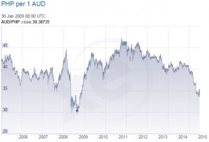 PHP-AUD 2006-2015 FX rates