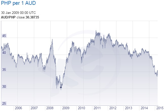 Forex rates australia philippines