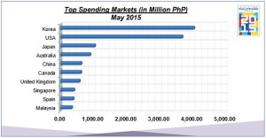 Philippines Top Spending Markets May 2015